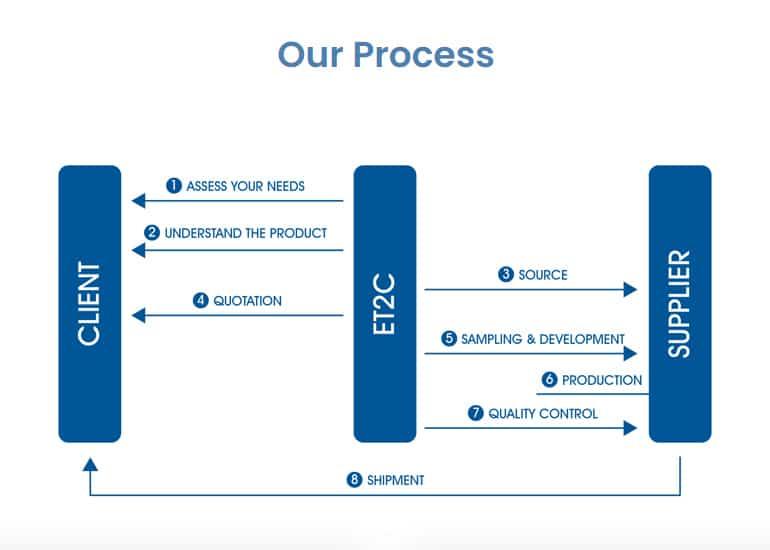 Sourcing Process ET2C