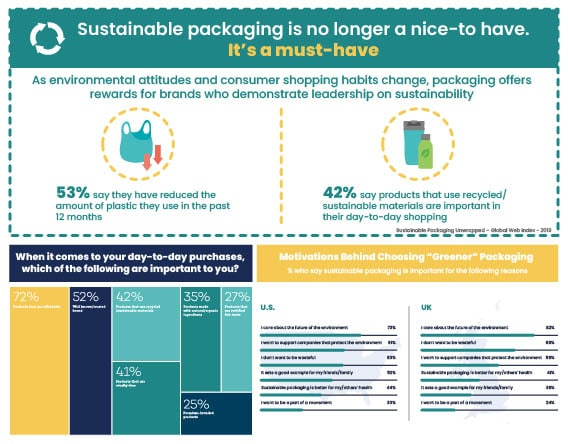 packaging solutions Sustainability ET2C