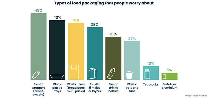Global Food Packaging Sustainability